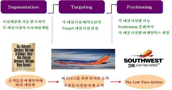 segmentation targeting and positioning of airline industry